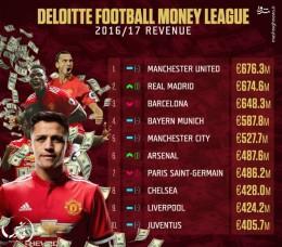 شیاطین سرخ پردرآمدترین باشگاه جهان